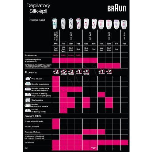 Depilatory, Braun 7281